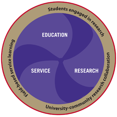Mission Circle:  Education, Service, Research:  Univeristy-community research collaboration,  Field-based service learning, Students engaged in research