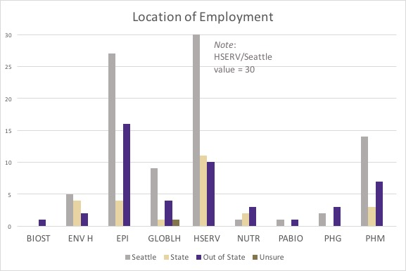 employment location graphic