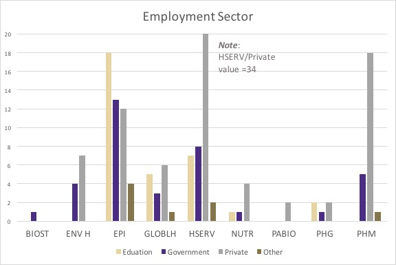 employment sector graphic