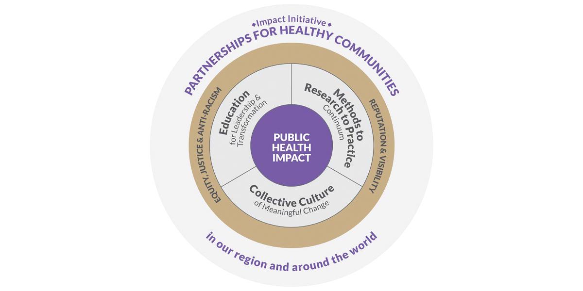Strategic Framework circle