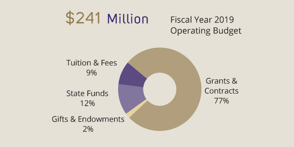 $241 million fiscal year 2019 operating budget, grants & contracts: 77%, tuition & fees: 9%, state funds 12%, gifts & endowments 2%