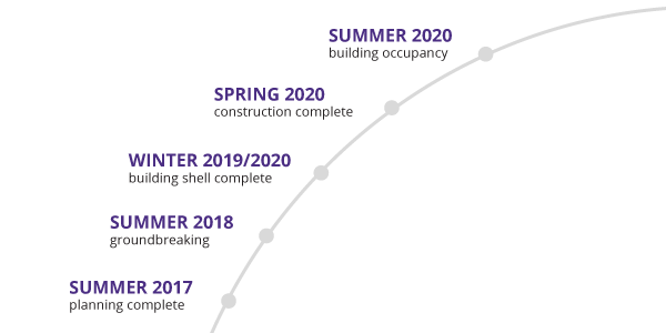Summer 2017 - Planning complete, Summer 2018 - Groundbreaking, Winter 2019/2020 - Building shell and core construction complete, Spring 2020 - Construction complete, Late Spring 2020 - Building occupancy