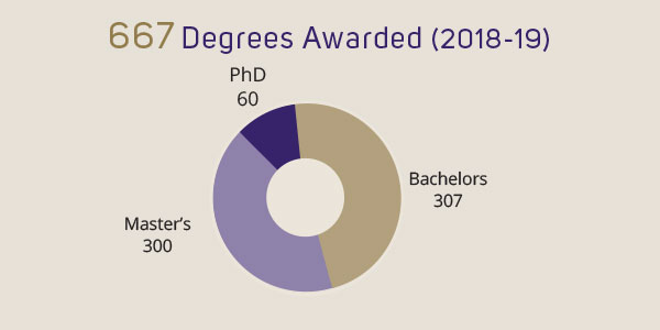 677 degrees awarded (2018-19) PhD 60, Master's 300, Bachelor's 307